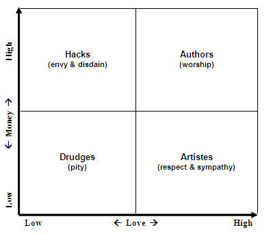 writer-love-and-money-quadrants2