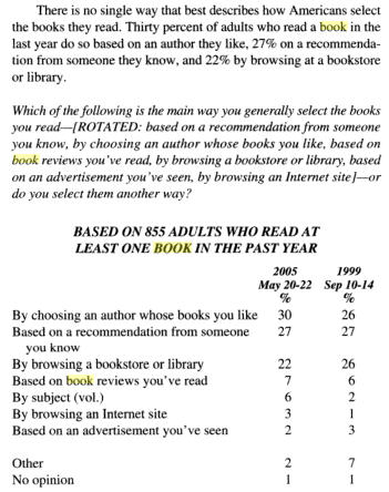 gallup-poll-how-readers-select-books