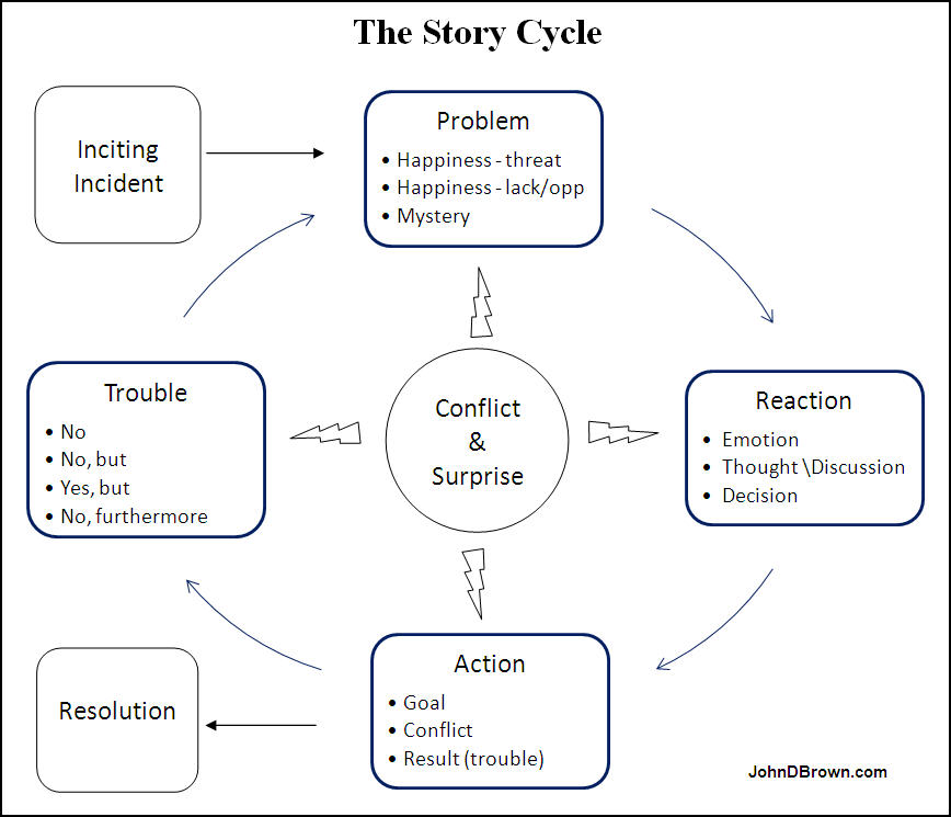 The Story Cycle